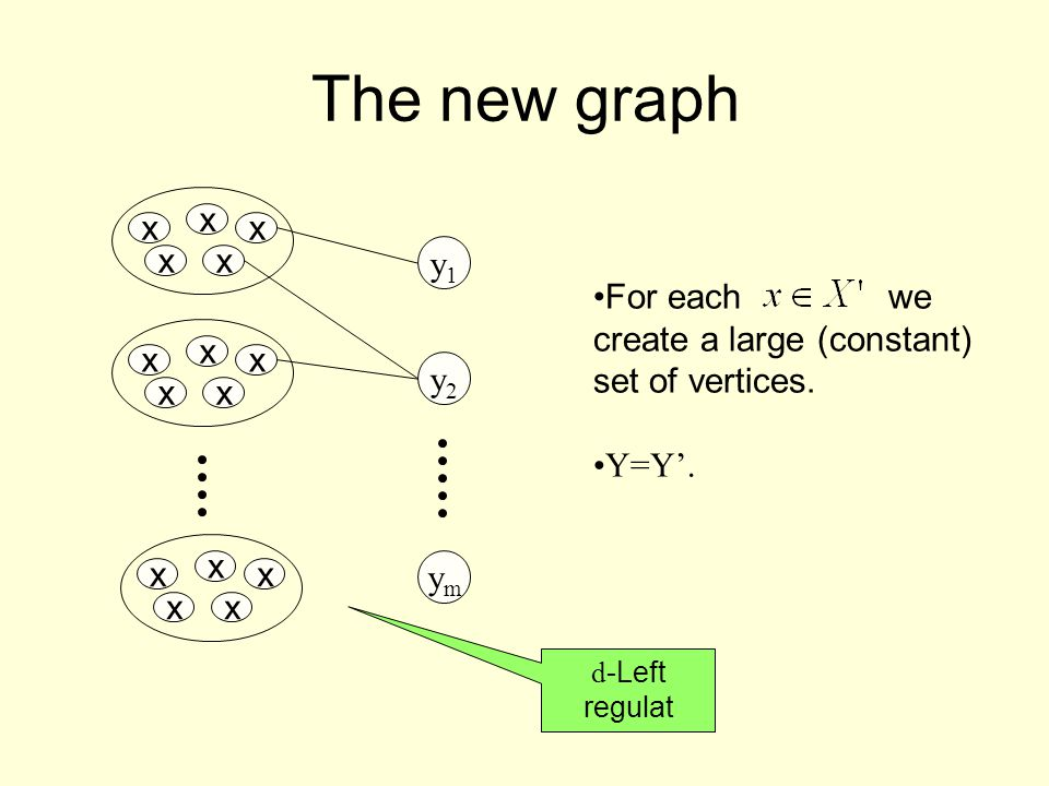 The new graph x x x x x y1y1 y2y2 ymym x x x x x x x x x x d -Left regulat For each we create a large (constant) set of vertices.