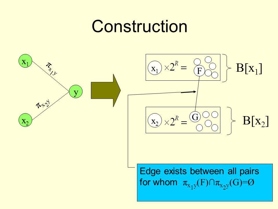 Construction x1x1 y πx1yπx1y x2x2 πx2yπx2y x2x2 x1x1 F G B[x 1 ] B[x 2 ] Edge exists between all pairs for whom π x 1 y )F)∩π x 2 y (G)=Ø