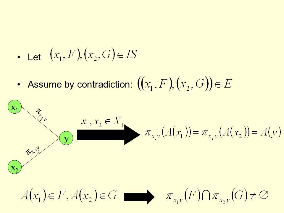 Let Assume by contradiction: x1x1 y πx1yπx1y x2x2 πx2yπx2y