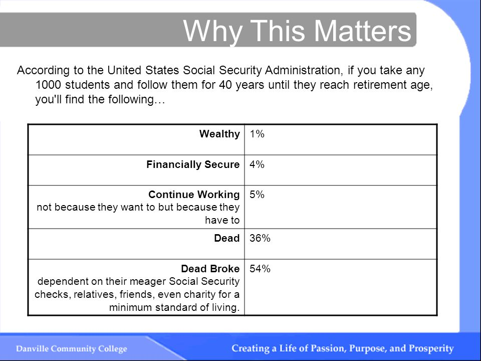 Why This Matters According to the United States Social Security Administration, if you take any 1000 students and follow them for 40 years until they reach retirement age, you ll find the following… Wealthy1% Financially Secure4% Continue Working not because they want to but because they have to 5% Dead36% Dead Broke dependent on their meager Social Security checks, relatives, friends, even charity for a minimum standard of living.