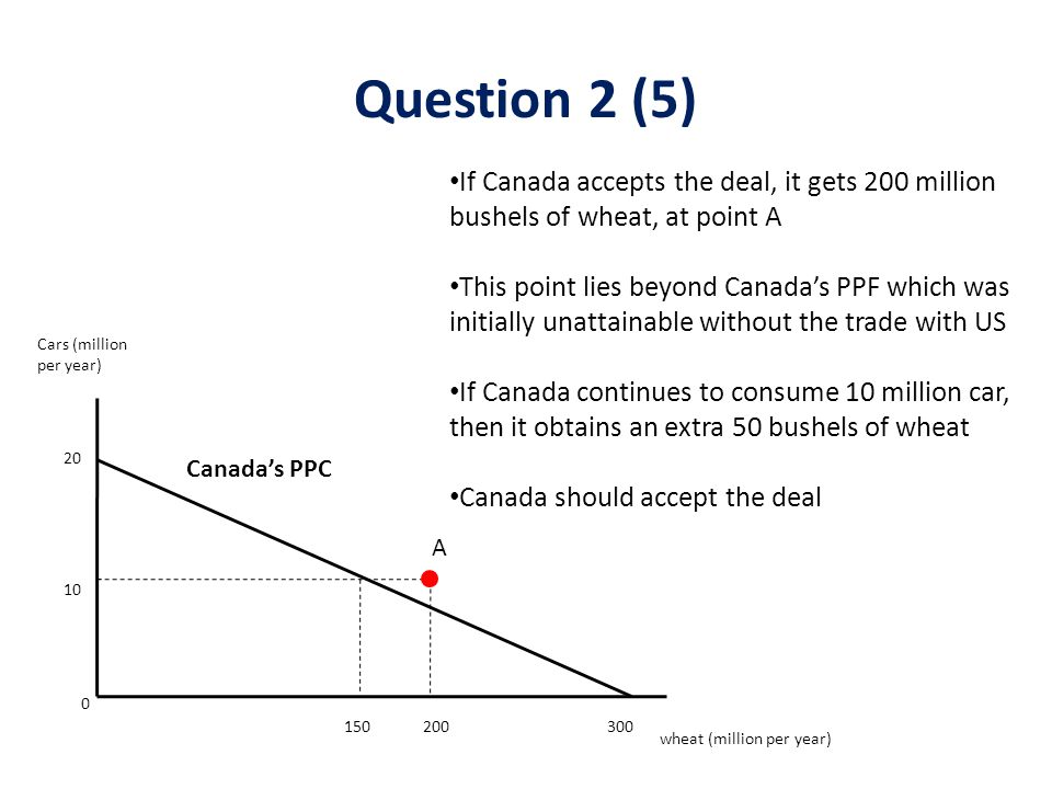 If Canada accepts the deal, it gets 200 million bushels of wheat, at point A This point lies beyond Canada's PPF which was initially unattainable without the trade with US If Canada continues to consume 10 million car, then it obtains an extra 50 bushels of wheat Canada should accept the deal Canada's PPC Cars (million per year) wheat (million per year) 20 10 0 150300 A 200 Question 2 (5)