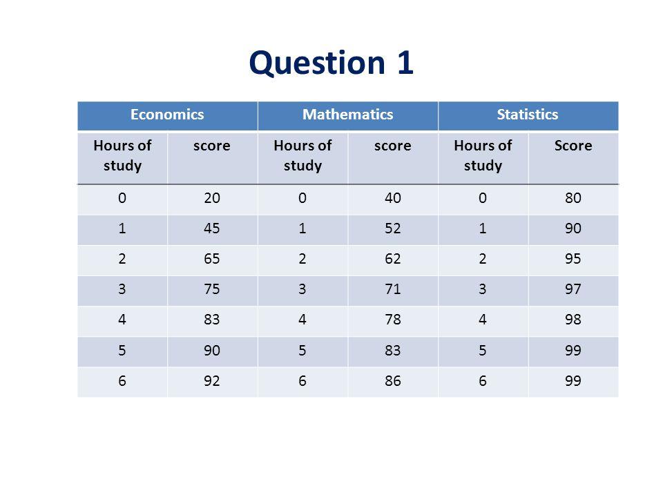 Question 1 EconomicsMathematicsStatistics Hours of study scoreHours of study scoreHours of study Score 020040080 145152190 265262295 375371397 4834784