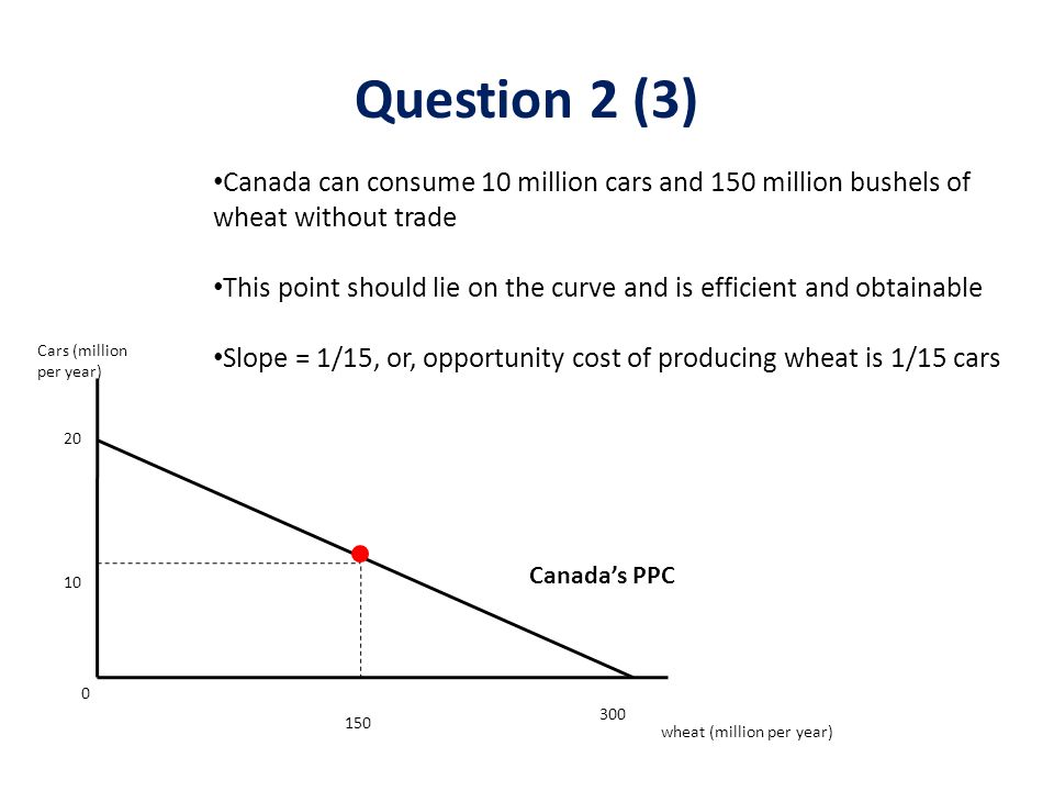 Canada's PPC Cars (million per year) wheat (million per year) 20 10 0 150 300 Canada can consume 10 million cars and 150 million bushels of wheat without trade This point should lie on the curve and is efficient and obtainable Slope = 1/15, or, opportunity cost of producing wheat is 1/15 cars Question 2 (3)