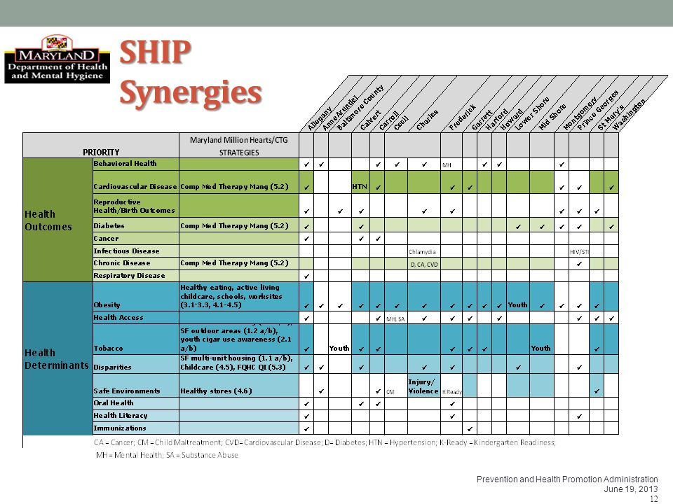 Prevention and Health Promotion Administration June 19, 2013 12 SHIP Synergies