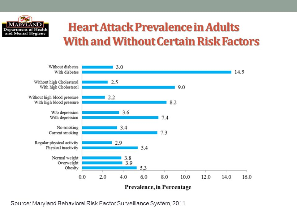 Heart Attack Prevalence in Adults With and Without Certain Risk Factors Source: Maryland Behavioral Risk Factor Surveillance System, 2011