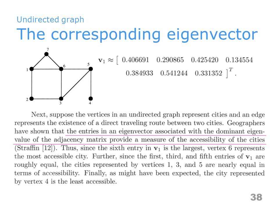 Undirected graph The corresponding eigenvector 38