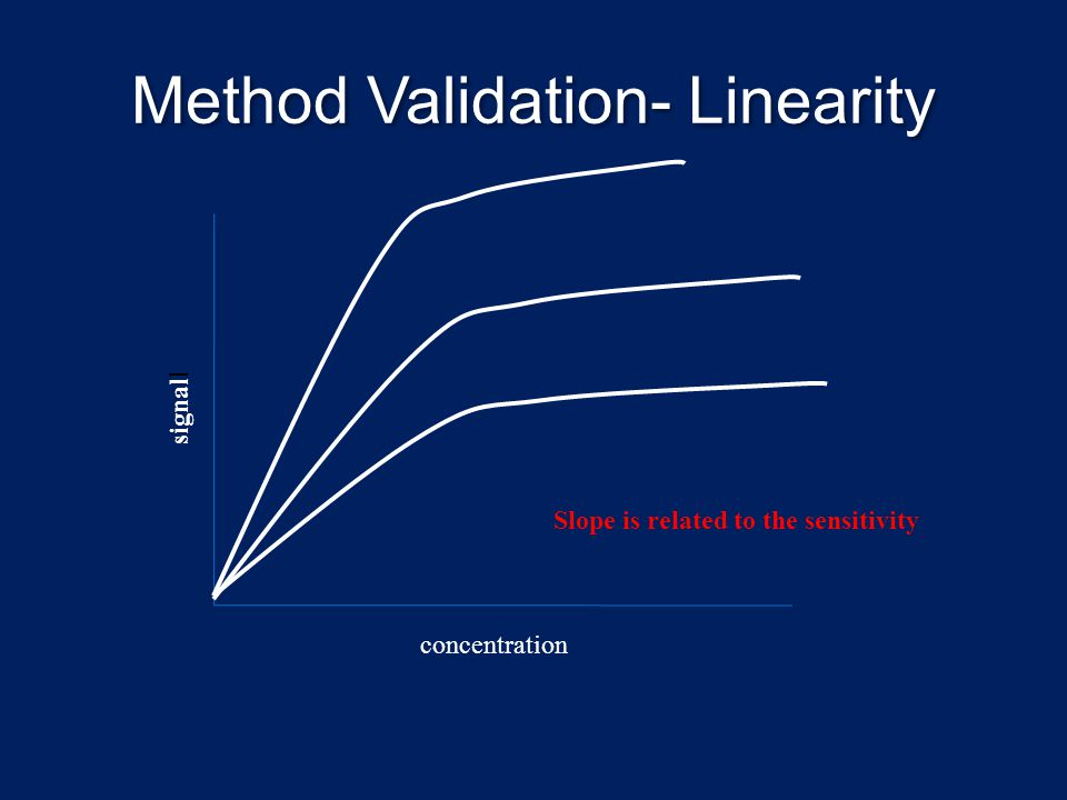 Method Validation- Linearity signal l concentration Slope is related to the sensitivity