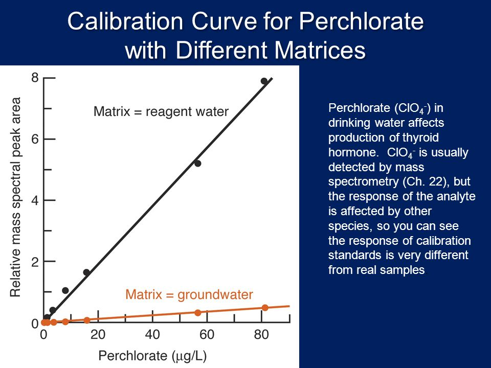 Calibration Curve for Perchlorate with Different Matrices Perchlorate (ClO 4 - ) in drinking water affects production of thyroid hormone. ClO 4 - is u