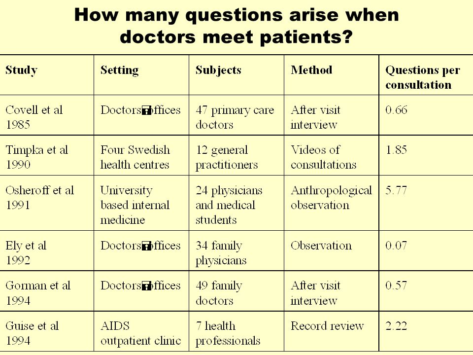 How many questions arise when doctors meet patients