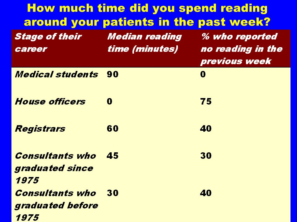 How much time did you spend reading around your patients in the past week