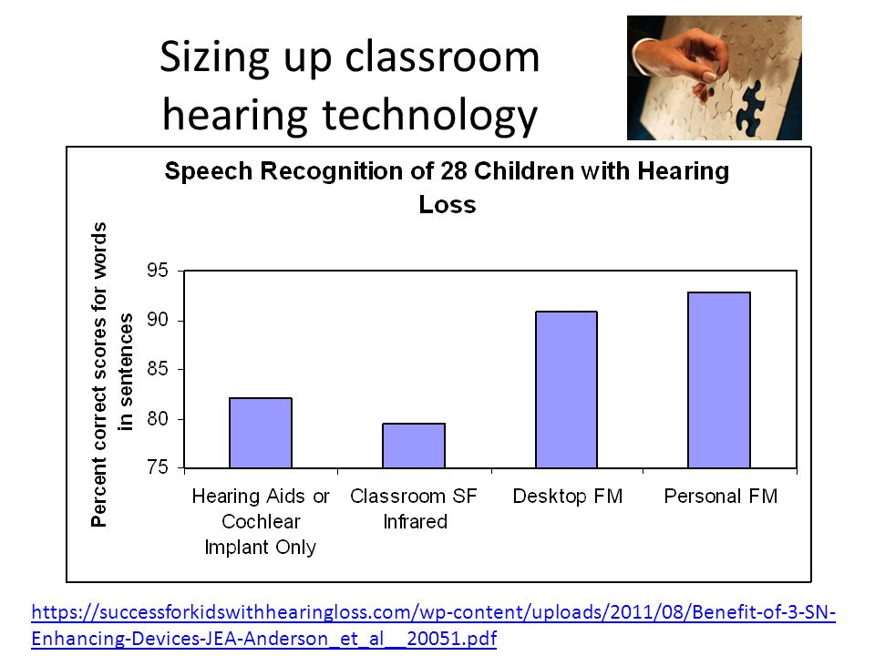 Sizing up classroom hearing technology https://successforkidswithhearingloss.com/wp-content/uploads/2011/08/Benefit-of-3-SN- Enhancing-Devices-JEA-Anderson_et_al__20051.pdf