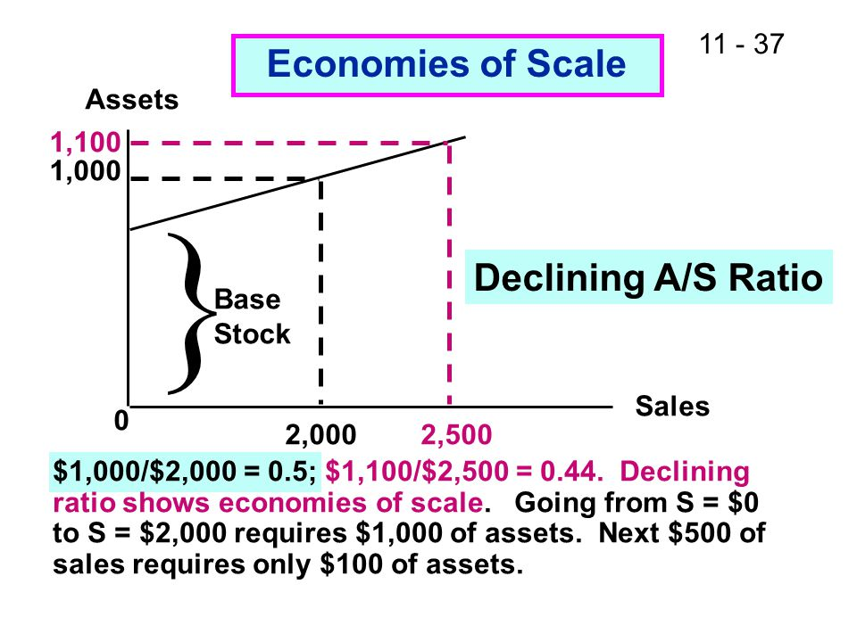 11 - 38 Assets Sales 1,0002,000500 A/S changes if assets are lumpy.