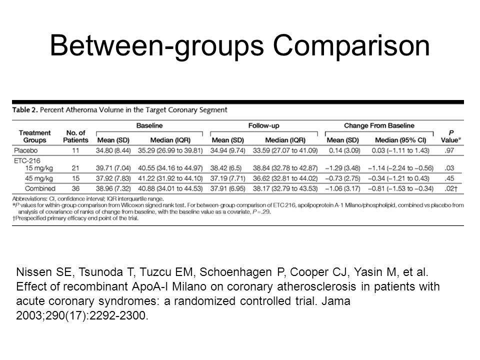 Between-groups Comparison Nissen SE, Tsunoda T, Tuzcu EM, Schoenhagen P, Cooper CJ, Yasin M, et al.