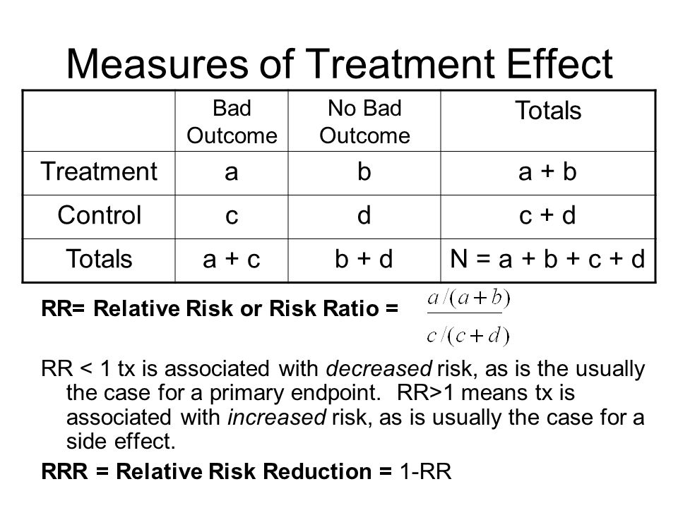 Measures of Treatment Effect RR= Relative Risk or Risk Ratio = RR 1 means tx is associated with increased risk, as is usually the case for a side effe
