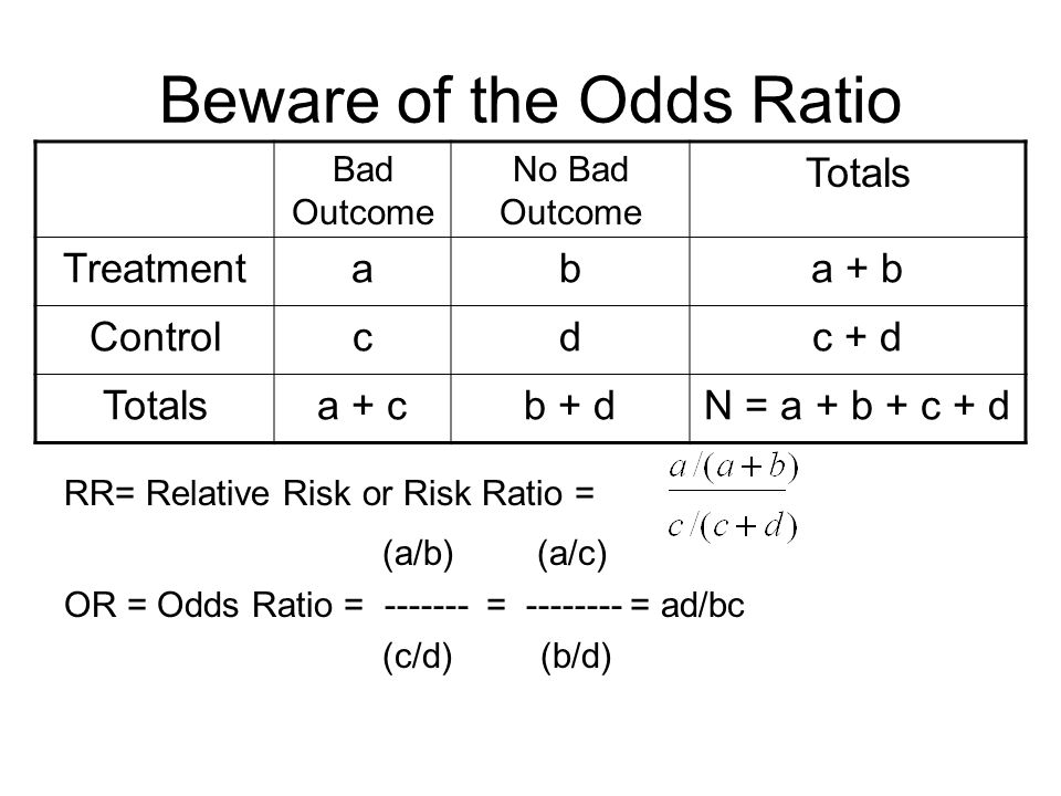 Beware of the Odds Ratio RR= Relative Risk or Risk Ratio = (a/b) (a/c) OR = Odds Ratio = ------- = -------- = ad/bc (c/d) (b/d) Bad Outcome No Bad Out