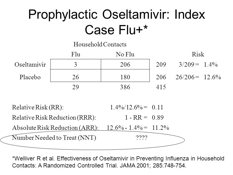 Prophylactic Oseltamivir: Index Case Flu+* Household Contacts FluNo FluRisk Oseltamivir32062093/209 =1.4% Placebo2618020626/206 =12.6% 29386415 Relati