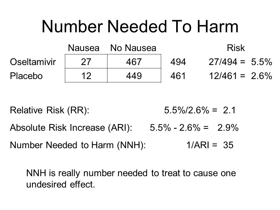 Number Needed To Harm NauseaNo NauseaRisk Oseltamivir2746749427/494 =5.5% Placebo1244946112/461 =2.6% Relative Risk (RR):5.5%/2.6% =2.1 Absolute Risk Increase (ARI):5.5% - 2.6% =2.9% Number Needed to Harm (NNH):1/ARI =35 NNH is really number needed to treat to cause one undesired effect.