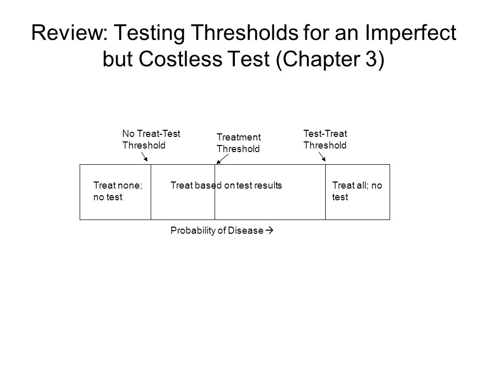 Review: Testing Thresholds for an Imperfect but Costless Test (Chapter 3) Probability of Disease  Treat none; no test Treat based on test resultsTreat all; no test No Treat-Test Threshold Test-Treat Threshold Treatment Threshold