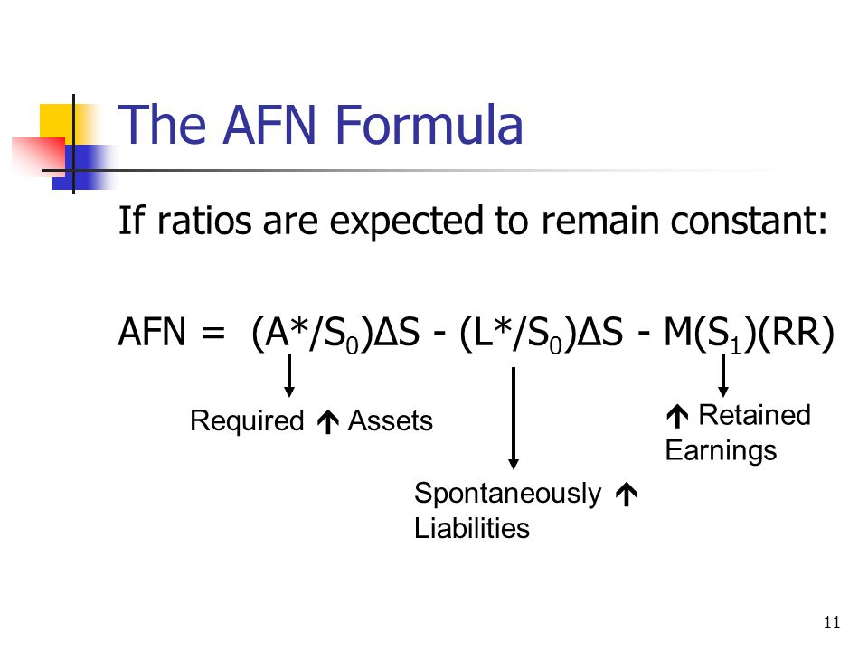 11 The AFN Formula If ratios are expected to remain constant: AFN = (A*/S 0 )∆S - (L*/S 0 )∆S - M(S 1 )(RR) Required  Assets Spontaneously  Liabilit