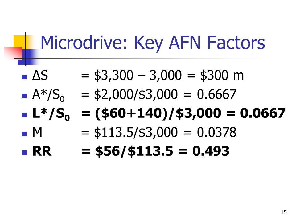 15 Microdrive: Key AFN Factors ∆S= $3,300 – 3,000 = $300 m A*/S 0 = $2,000/$3,000 = 0.6667 L*/S 0 = ($60+140)/$3,000 = 0.0667 M= $113.5/$3,000 = 0.037