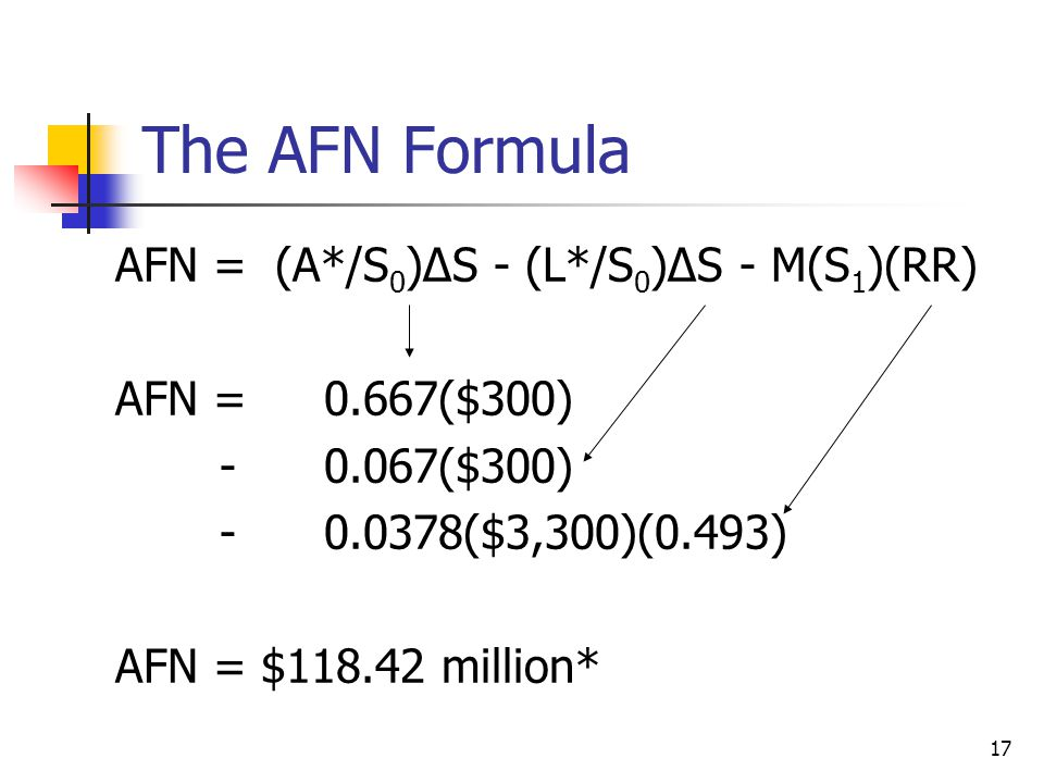 17 The AFN Formula AFN = (A*/S 0 )∆S - (L*/S 0 )∆S - M(S 1 )(RR) AFN = 0.667($300) - 0.067($300) -0.0378($3,300)(0.493) AFN = $118.42 million*