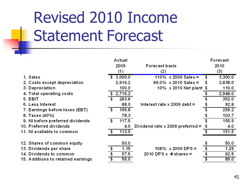 41 Revised 2010 Income Statement Forecast
