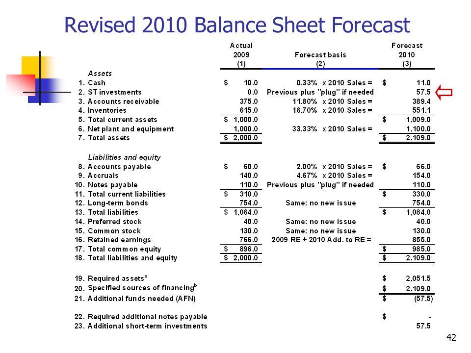 42 Revised 2010 Balance Sheet Forecast