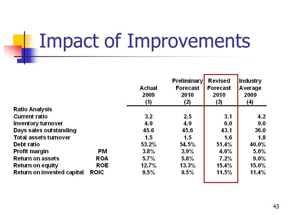 43 Impact of Improvements