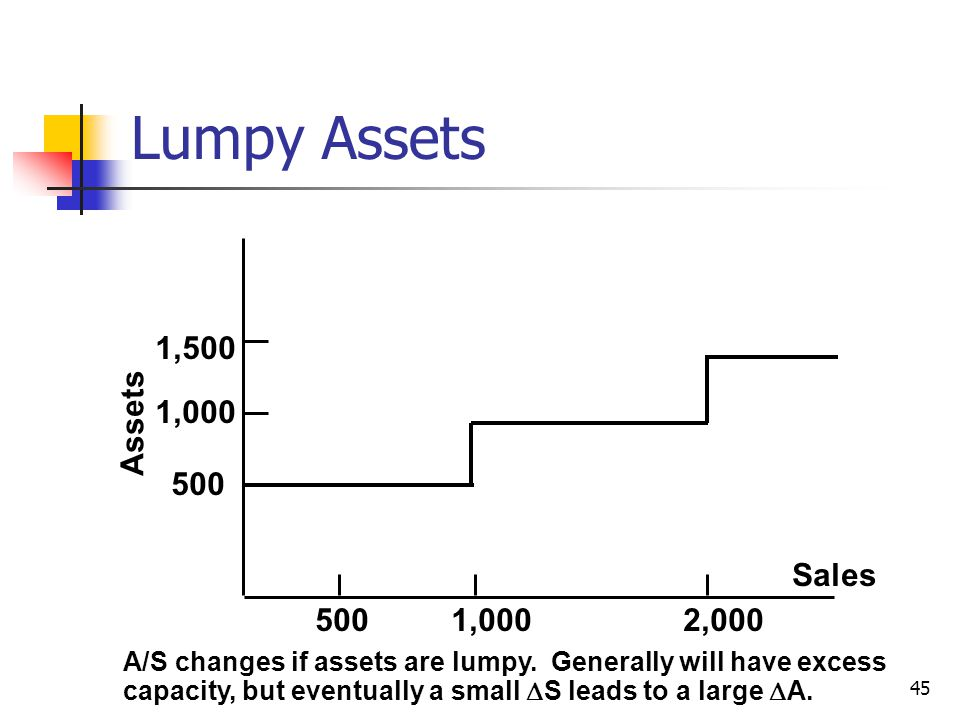 45 Assets Sales 1,0002,000500 A/S changes if assets are lumpy. Generally will have excess capacity, but eventually a small  S leads to a large  A. 5