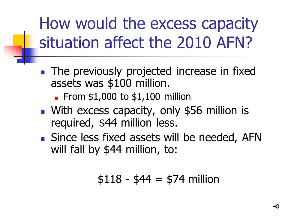 48 How would the excess capacity situation affect the 2010 AFN? The previously projected increase in fixed assets was $100 million. From $1,000 to $1,