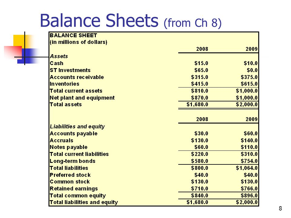 9 Income Statement (from Ch 8)