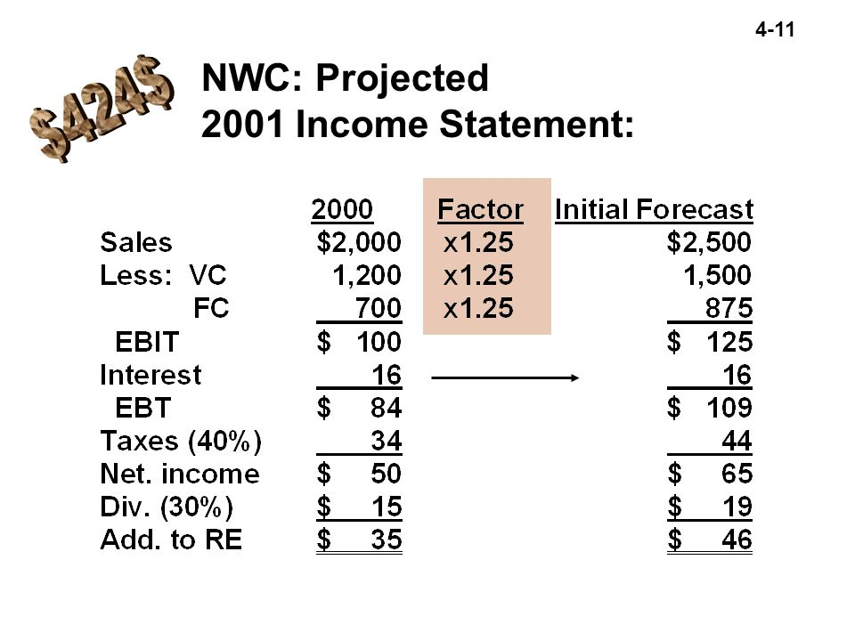 4-11 NWC: Projected 2001 Income Statement: