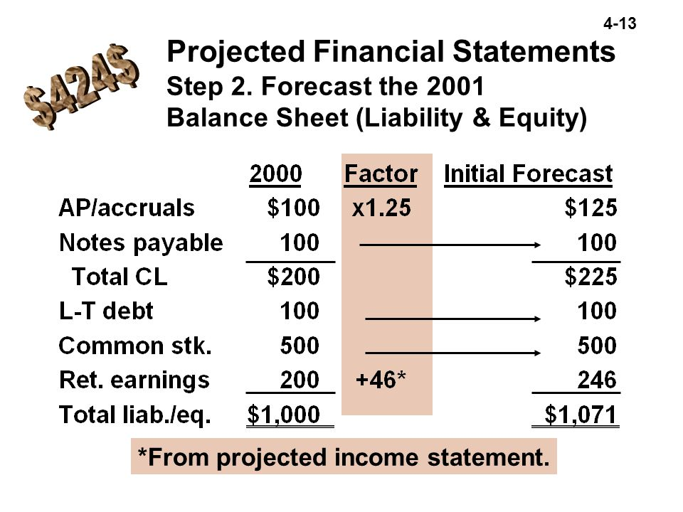 4-13 Projected Financial Statements Step 2. Forecast the 2001 Balance Sheet (Liability & Equity) *From projected income statement.