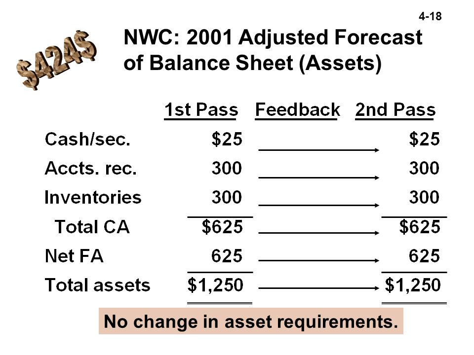 4-18 NWC: 2001 Adjusted Forecast of Balance Sheet (Assets) No change in asset requirements.