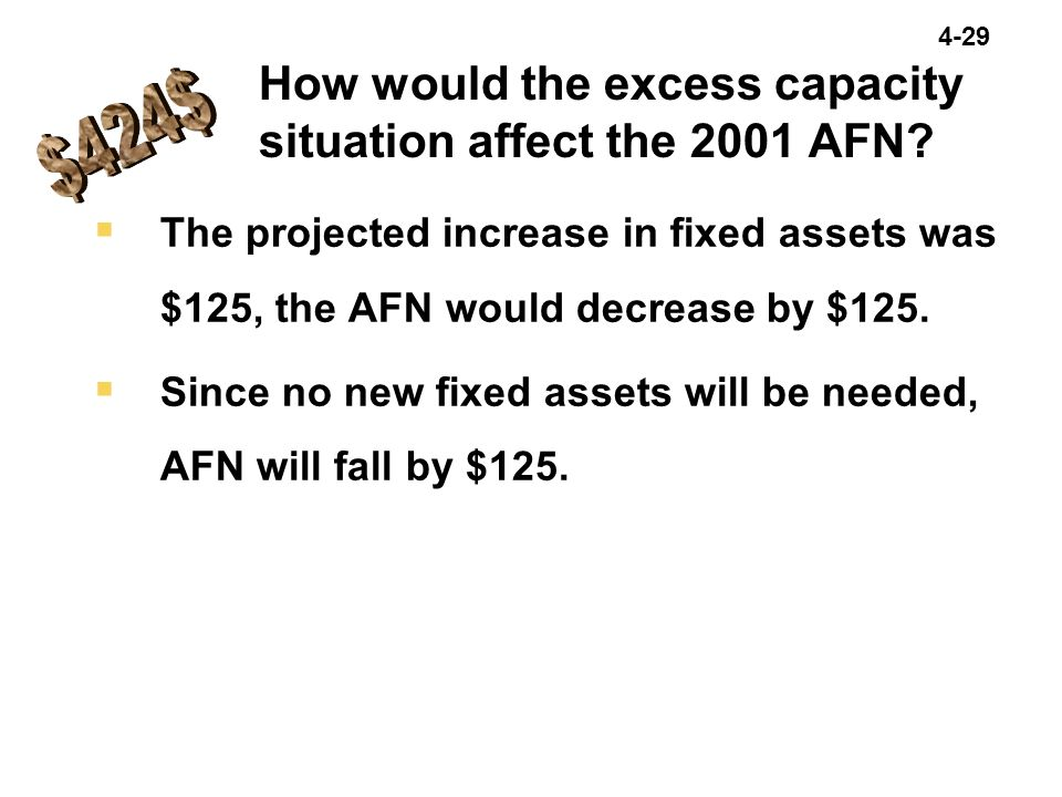 4-29  The projected increase in fixed assets was $125, the AFN would decrease by $125.  Since no new fixed assets will be needed, AFN will fall by $