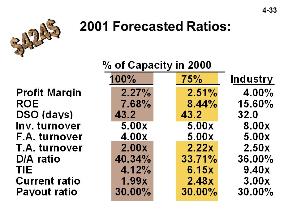 4-33 2001 Forecasted Ratios: