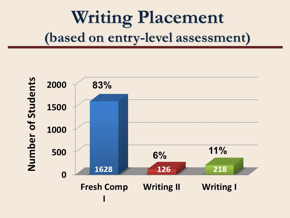 83% 6% 11% Writing Placement (based on entry-level assessment) 218