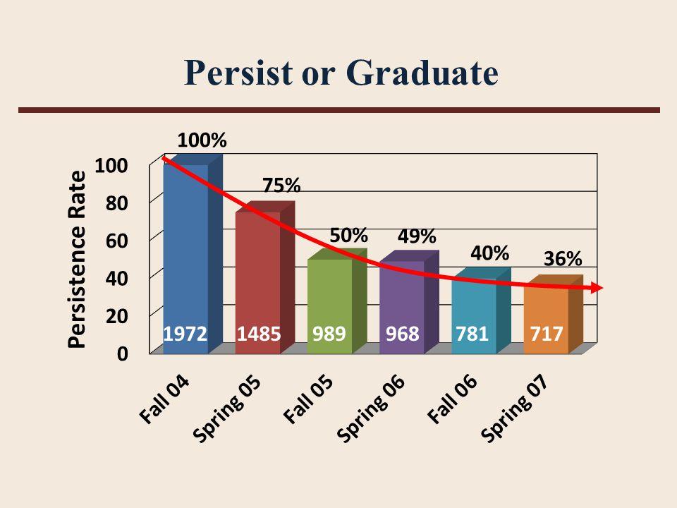 Persist or Graduate 19721485989968781717