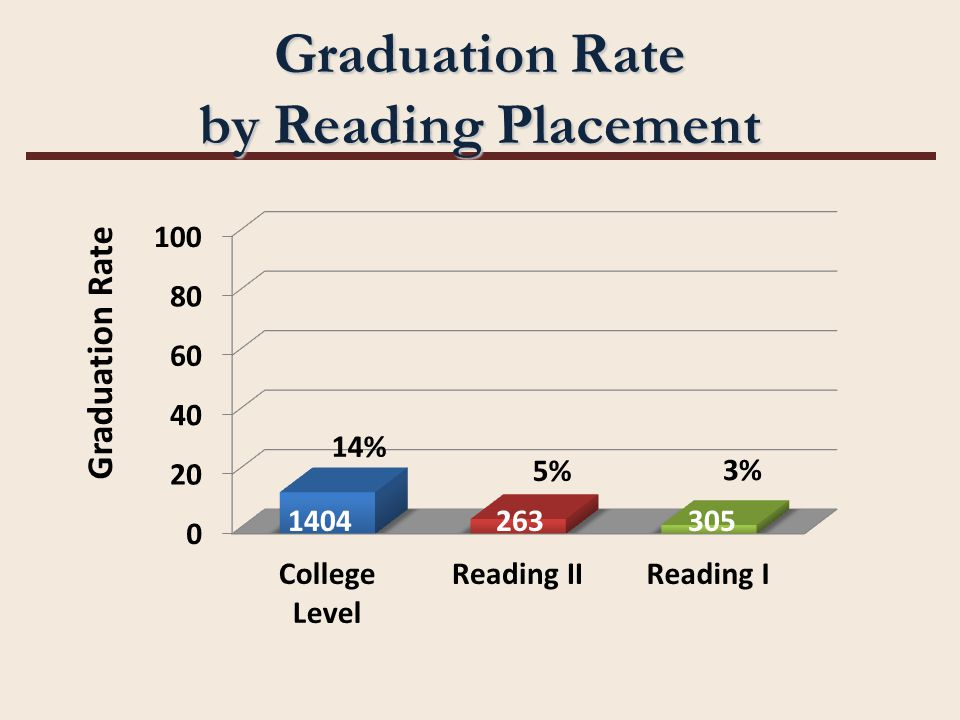 Graduation Rate by Reading Placement 1404263305
