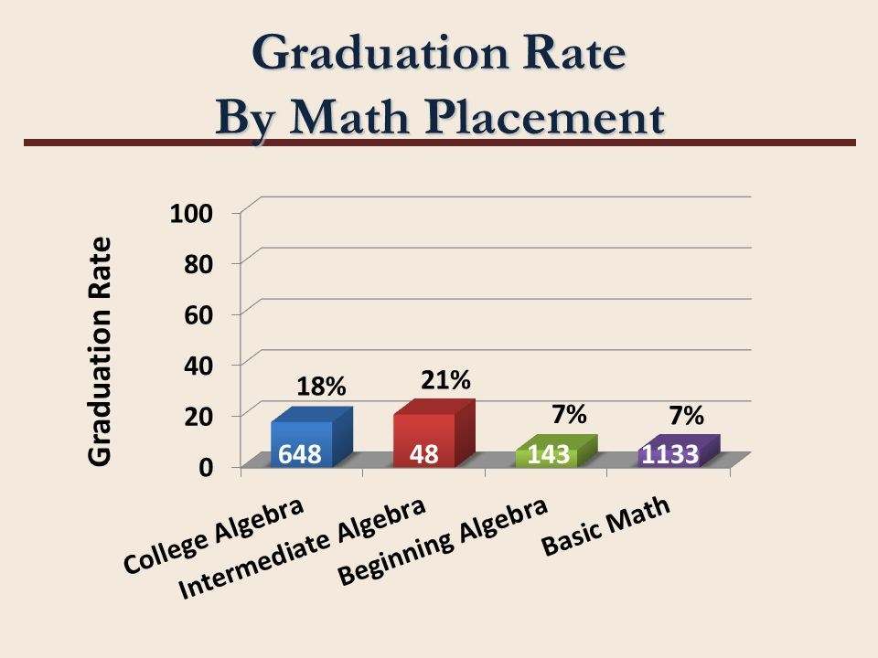 Graduation Rate By Math Placement 648481431133