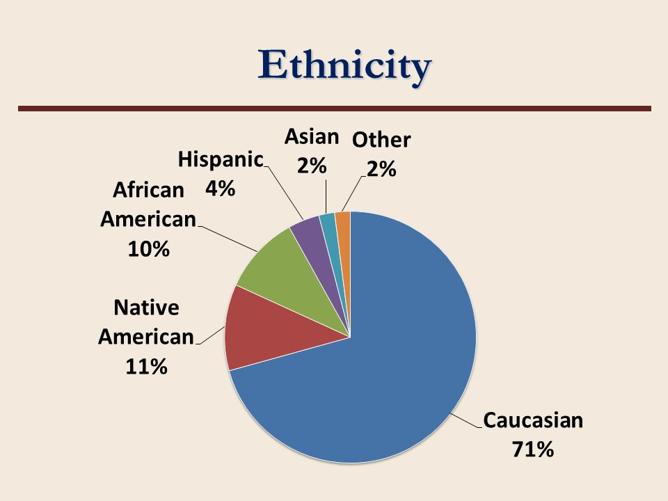 Developmental Course Success by Ethnicity