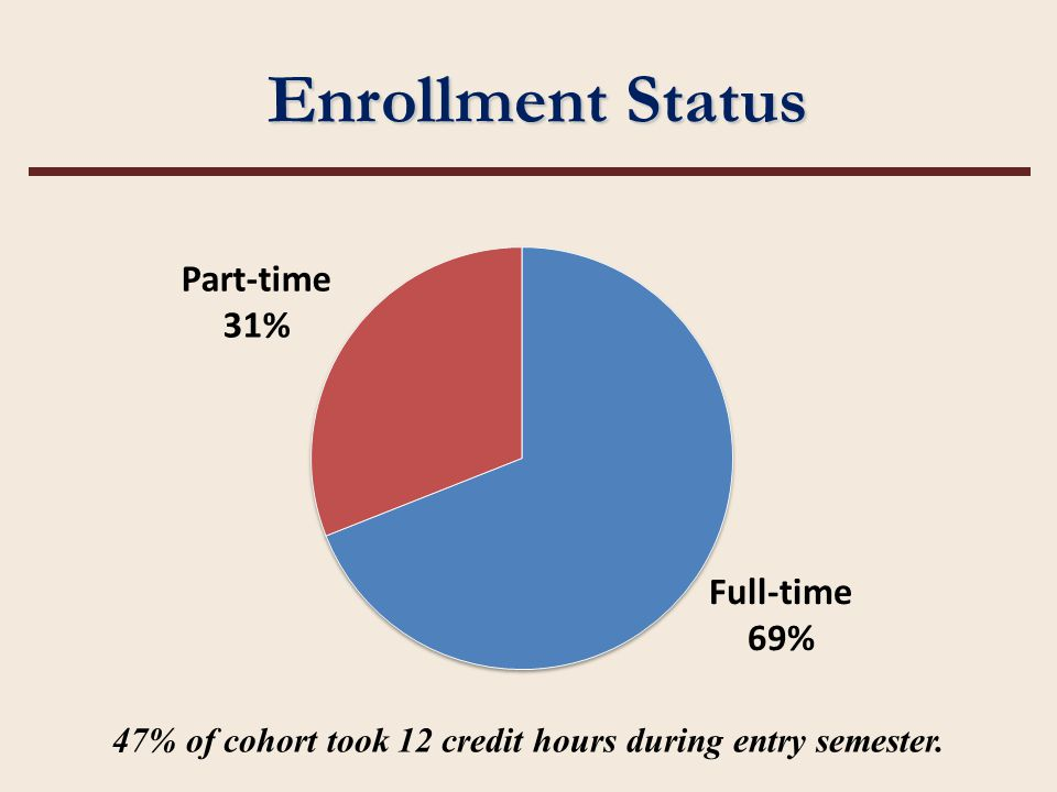 Enrollment Status 47% of cohort took 12 credit hours during entry semester.