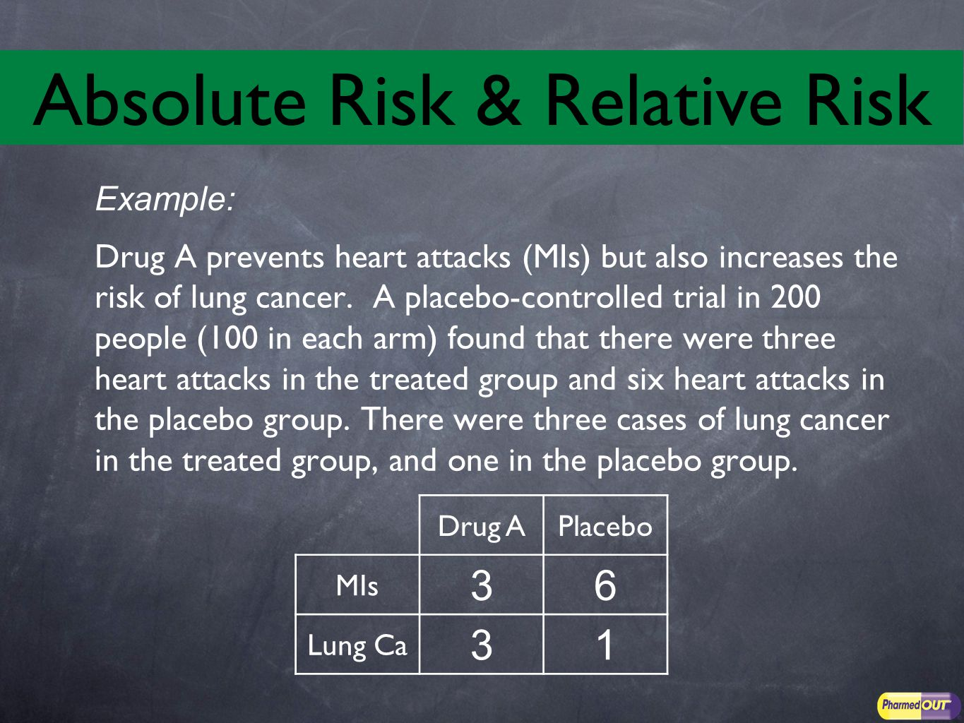 Example: Drug A prevents heart attacks (MIs) but also increases the risk of lung cancer.