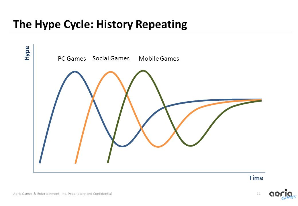11 The Hype Cycle: History Repeating Aeria Games & Entertainment, Inc.