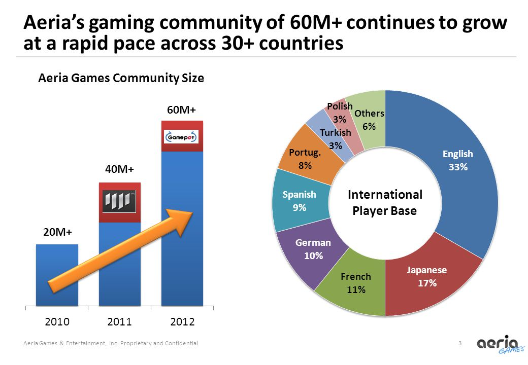 3 Aeria's gaming community of 60M+ continues to grow at a rapid pace across 30+ countries Aeria Games & Entertainment, Inc.