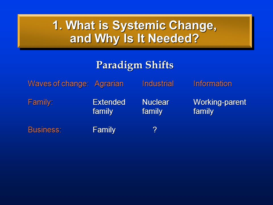Waves of change: AgrarianIndustrialInformation Family:Extended Nuclear Working-parent familyfamilyfamily Business: ? Paradigm Shifts 1. What is System