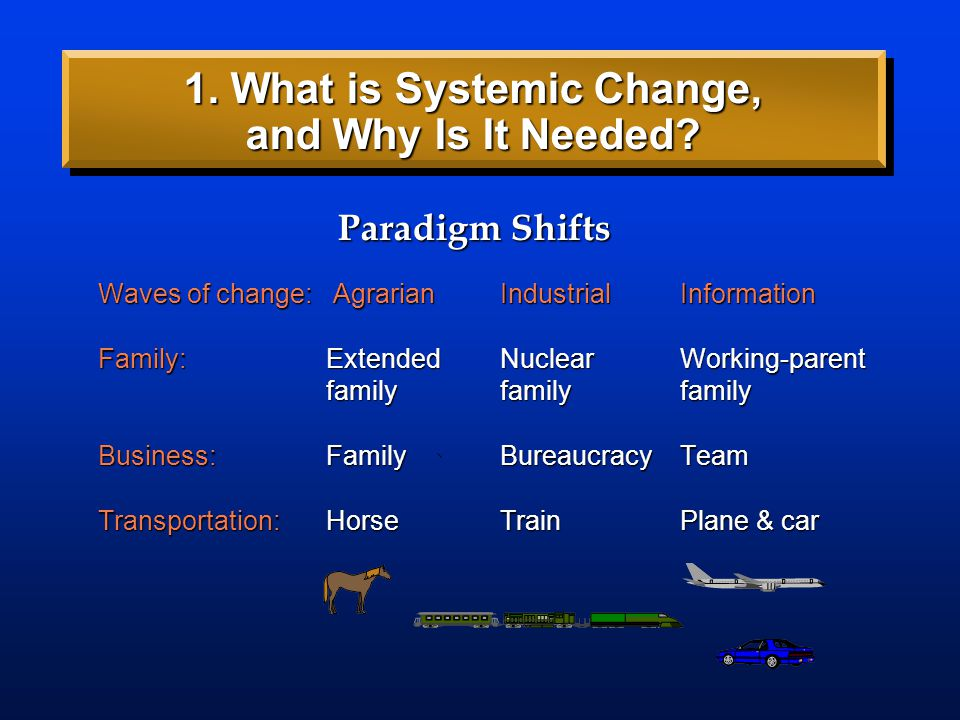 Waves of change: AgrarianIndustrialInformation Family:Extended Nuclear Working-parent familyfamilyfamily Business:Family BureaucracyTeam Transportatio