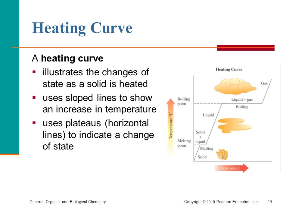 General, Organic, and Biological ChemistryCopyright © 2010 Pearson Education, Inc.19 Heating Curve A heating curve  illustrates the changes of state