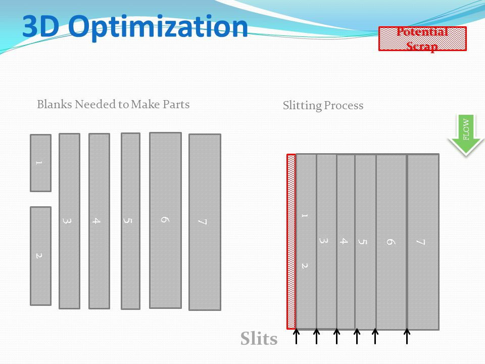 3D Optimization FLOW Blanks Needed to Make Parts Slits 6 4 5 7 3 1 2 6 4 5 7 2 1 3 Potential Scrap Slitting Process