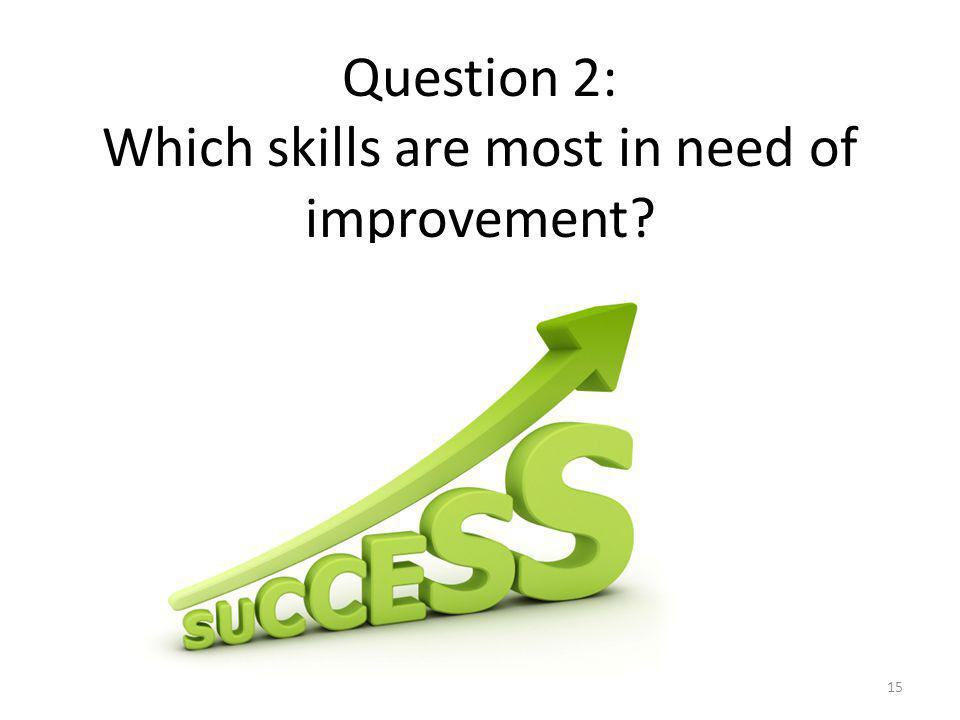 Question 2: Which skills are most in need of improvement? 15